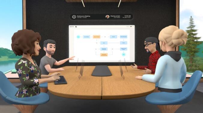 脸书推出虚拟远程办公应用 名为Horizo n Workrooms